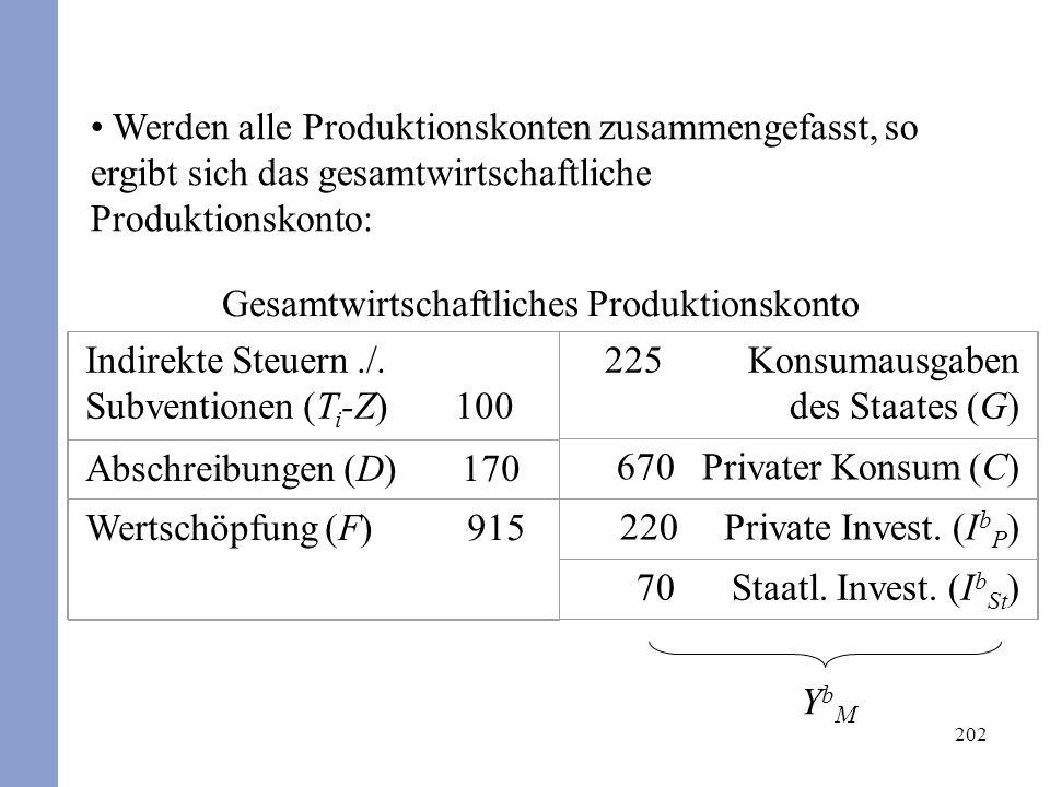 202 Werden alle Produktionskonten zusammengefasst, so ergibt sich das gesamtwirtschaftliche Produktionskonto: YbMYbM Gesamtwirtschaftliches Produktion