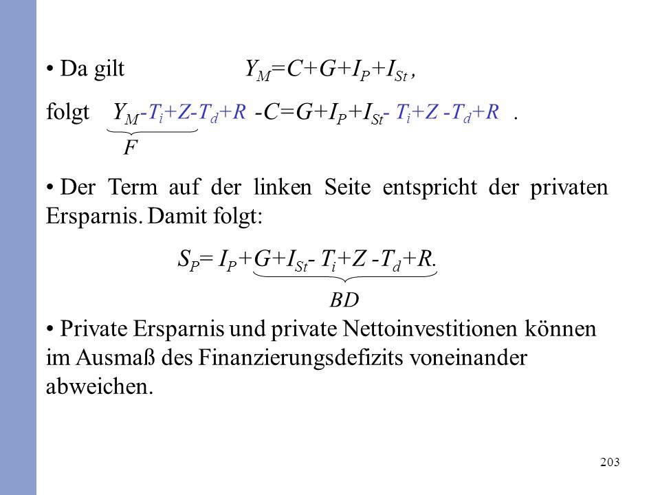 203 Der Term auf der linken Seite entspricht der privaten Ersparnis. Damit folgt: S P = I P +G+I St - T i +Z -T d +R. Private Ersparnis und private Ne