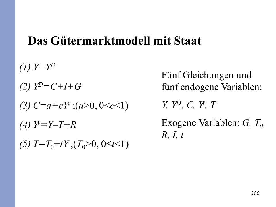 206 Fünf Gleichungen und fünf endogene Variablen: Y, Y D, C, Y v, T Exogene Variablen: G, T 0, R, I, t (1)Y=Y D (2)Y D =C+I+G (3)C=a+cY v ;(a>0, 0<c<1