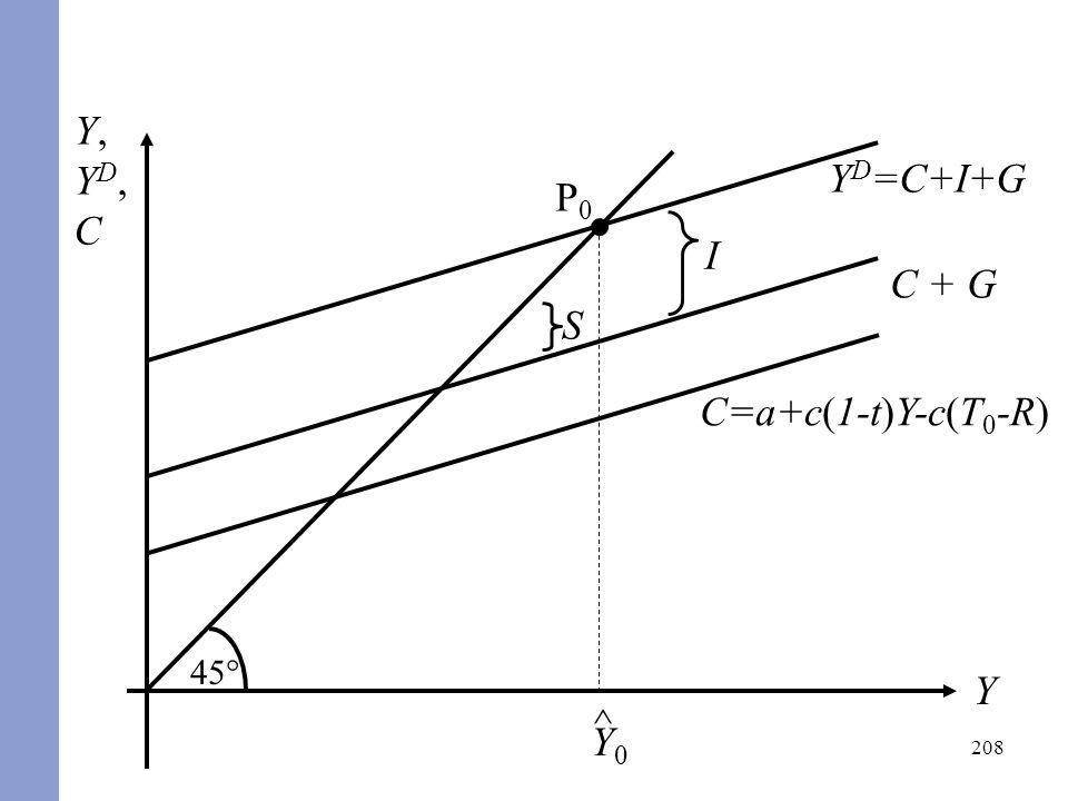 208 Y,YD,CY,YD,C Y Y D =C+I+G 45° C=a+c(1-t)Y-c(T 0 -R) P0P0 ^ Y0Y0 C + G I S