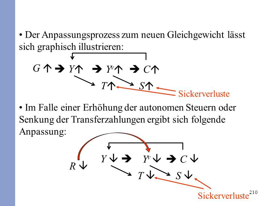 210 Der Anpassungsprozess zum neuen Gleichgewicht lässt sich graphisch illustrieren: Im Falle einer Erhöhung der autonomen Steuern oder Senkung der Tr