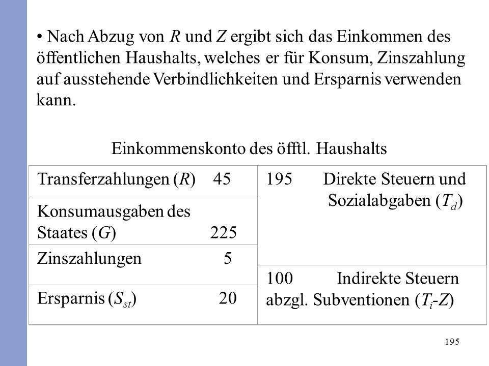 195 Nach Abzug von R und Z ergibt sich das Einkommen des öffentlichen Haushalts, welches er für Konsum, Zinszahlung auf ausstehende Verbindlichkeiten