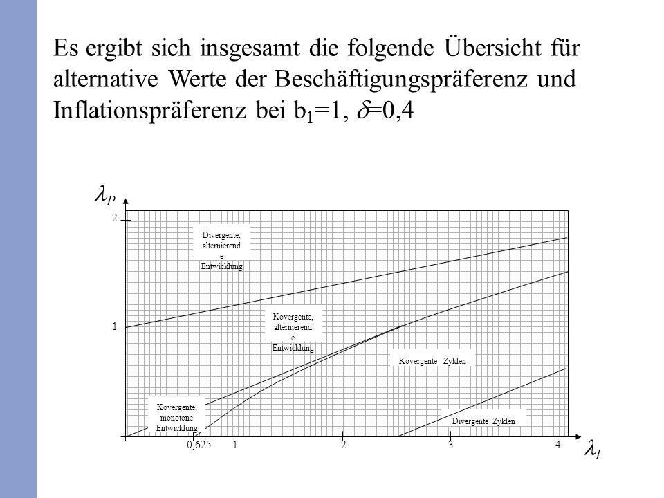 Es ergibt sich insgesamt die folgende Übersicht für alternative Werte der Beschäftigungspräferenz und Inflationspräferenz bei b 1 =1, =0,4 I P 0,625123 1 2 Divergente Zyklen Kovergente Zyklen Kovergente, alternierend e Entwicklung Divergente, alternierend e Entwicklung 4 Kovergente, monotone Entwicklung