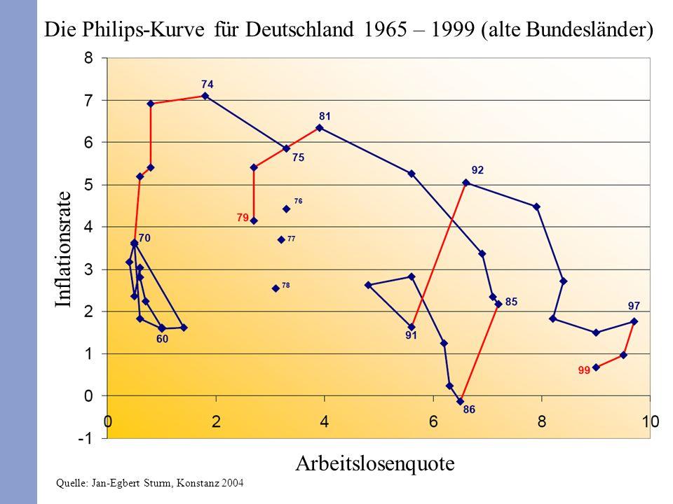Die Philips-Kurve für Deutschland 1965 – 1999 (alte Bundesländer) Arbeitslosenquote Inflationsrate Quelle: Jan-Egbert Sturm, Konstanz 2004