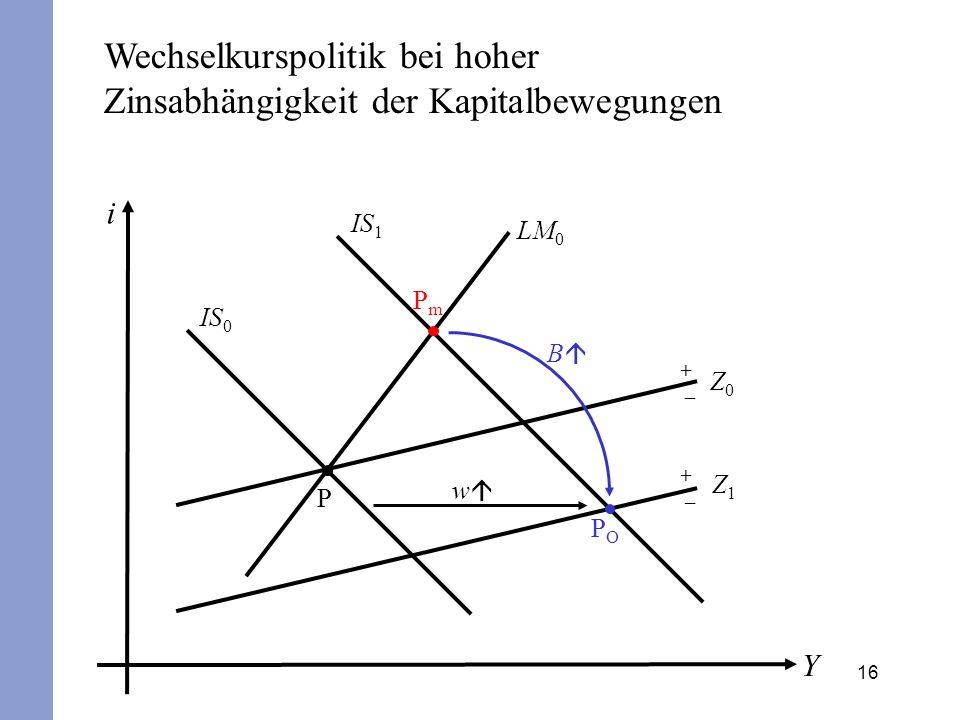 16 i Y IS 0 LM 0 P + – Z0Z0 POPO B IS 1 PmPm w Wechselkurspolitik bei hoher Zinsabhängigkeit der Kapitalbewegungen + – Z1Z1