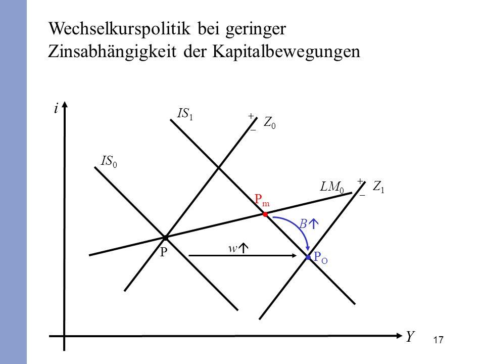17 i Y IS 0 LM 0 P + – Z0Z0 POPO B IS 1 PmPm w Wechselkurspolitik bei geringer Zinsabhängigkeit der Kapitalbewegungen + – Z1Z1