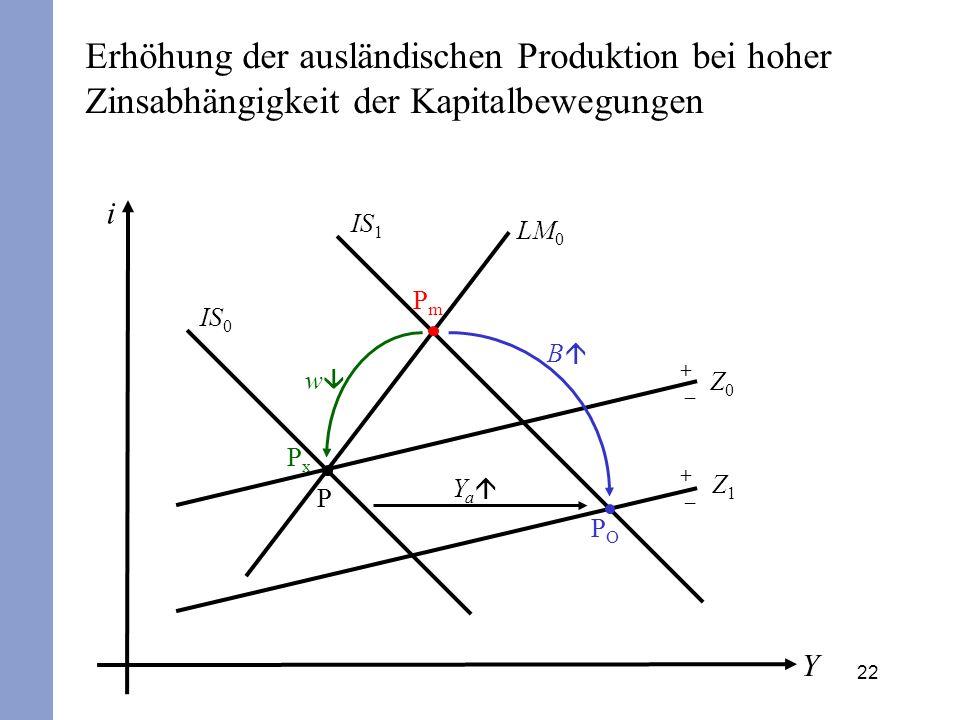 22 i Y IS 0 LM 0 P + – Z0Z0 POPO B IS 1 PmPm Y a Erhöhung der ausländischen Produktion bei hoher Zinsabhängigkeit der Kapitalbewegungen + – Z1Z1 PxPx