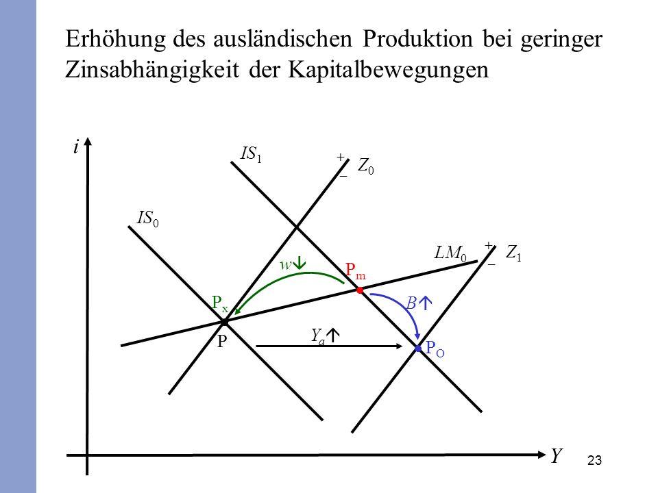 23 i Y IS 0 LM 0 P + – Z0Z0 POPO B IS 1 PmPm Y a Erhöhung des ausländischen Produktion bei geringer Zinsabhängigkeit der Kapitalbewegungen + – Z1Z1 Px