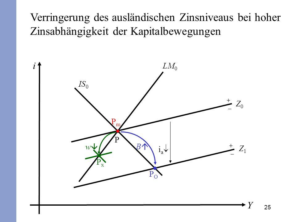 25 i Y IS 0 LM 0 P + – Z0Z0 POPO B PmPm i a Verringerung des ausländischen Zinsniveaus bei hoher Zinsabhängigkeit der Kapitalbewegungen + – Z1Z1 PxPx