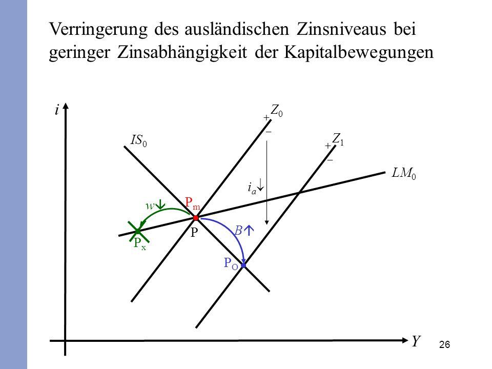 26 i Y IS 0 Z0Z0 P + – LM 0 POPO B PmPm i a Verringerung des ausländischen Zinsniveaus bei geringer Zinsabhängigkeit der Kapitalbewegungen PxPx w Z1Z1