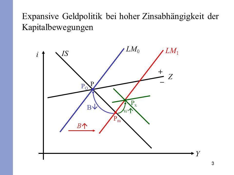 3 Expansive Geldpolitik bei hoher Zinsabhängigkeit der Kapitalbewegungen i Y IS LM 0 Z + – P B POPO PmPm B LM 1 PxPx w