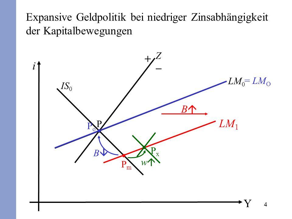 4 Expansive Geldpolitik bei niedriger Zinsabhängigkeit der Kapitalbewegungen i Y IS 0 Z P + – LM 0 PoPo B = LM O PxPx w PmPm B LM 1