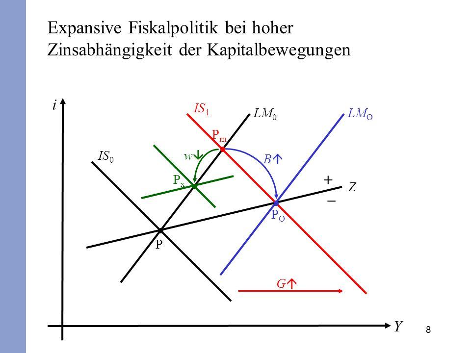 8 i Y IS 0 LM 0 P + – Z PxPx w POPO B LM O IS 1 PmPm G Expansive Fiskalpolitik bei hoher Zinsabhängigkeit der Kapitalbewegungen