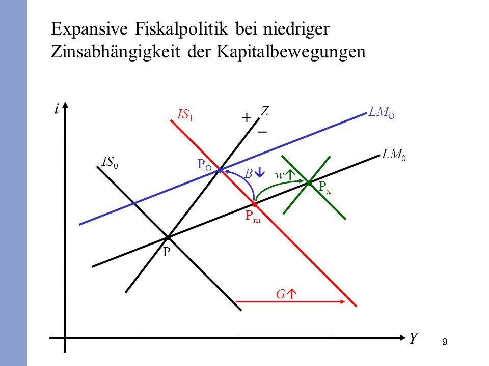 9 i Y IS 0 Z P + – LM 0 IS 1 PmPm G POPO B LM O PxPx w Expansive Fiskalpolitik bei niedriger Zinsabhängigkeit der Kapitalbewegungen