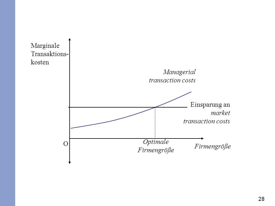 28 Marginale Transaktions- kosten Firmengröße O Einsparung an market transaction costs Managerial transaction costs Optimale Firmengröße