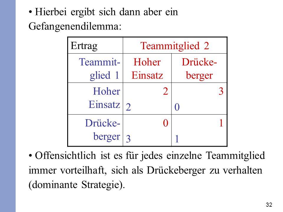 32 Hierbei ergibt sich dann aber ein Gefangenendilemma: Offensichtlich ist es für jedes einzelne Teammitglied immer vorteilhaft, sich als Drückeberger