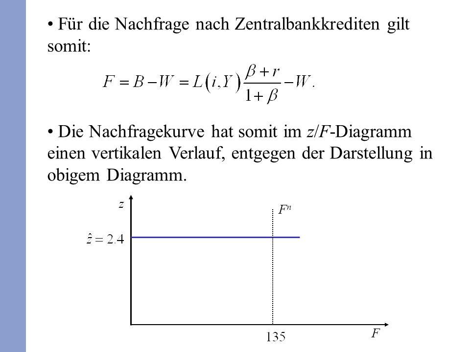 Für die Nachfrage nach Zentralbankkrediten gilt somit: Die Nachfragekurve hat somit im z/F-Diagramm einen vertikalen Verlauf, entgegen der Darstellung in obigem Diagramm.
