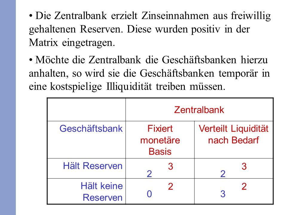 Die Zentralbank erzielt Zinseinnahmen aus freiwillig gehaltenen Reserven.