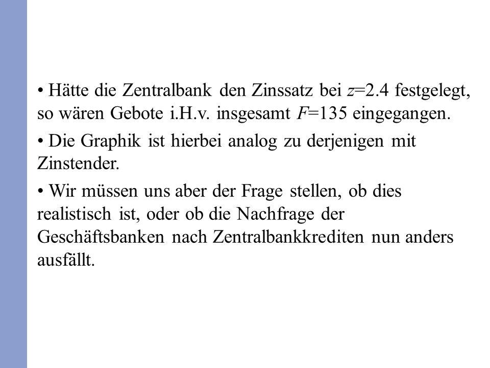 Hätte die Zentralbank den Zinssatz bei z=2.4 festgelegt, so wären Gebote i.H.v.