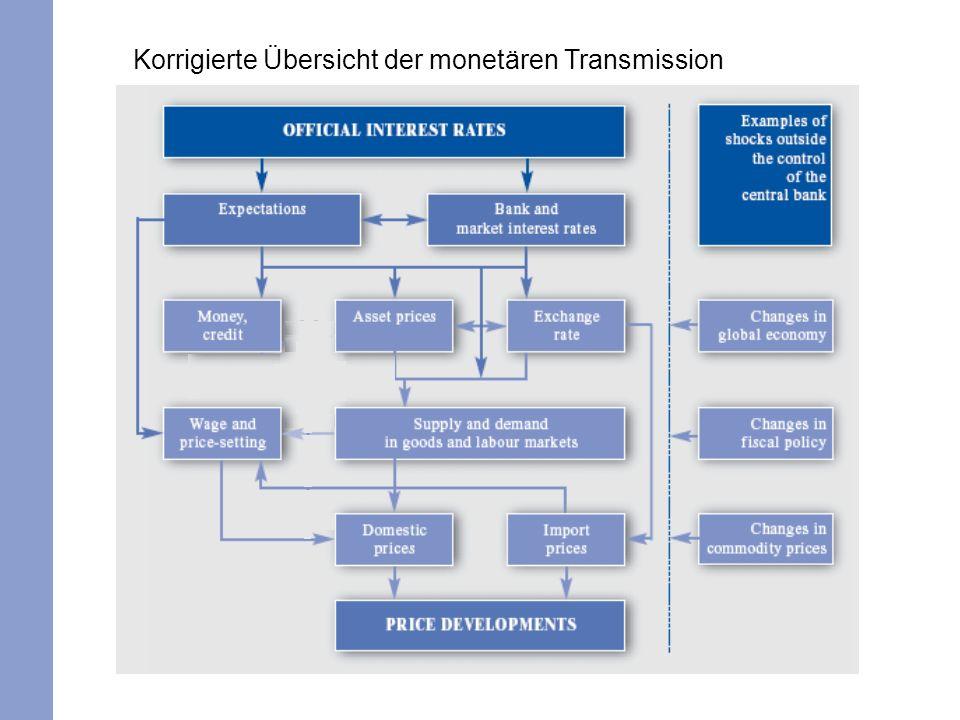 Korrigierte Übersicht der monetären Transmission