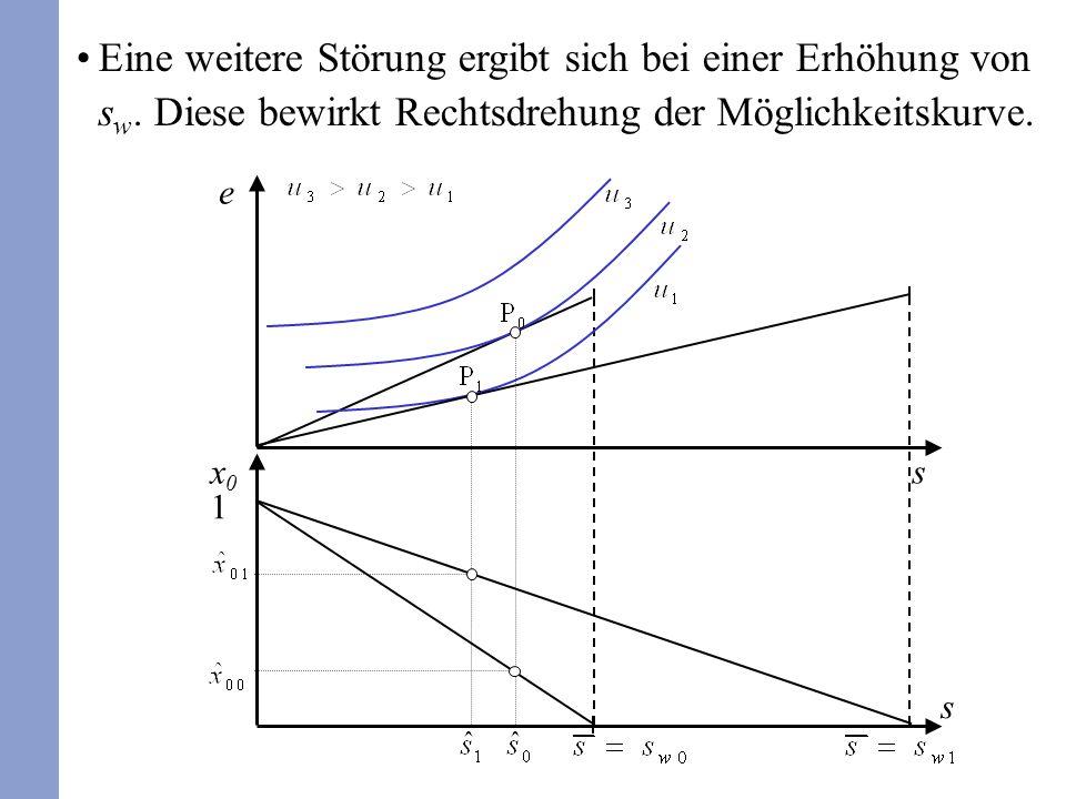 Eine weitere Störung ergibt sich bei einer Erhöhung von s w. Diese bewirkt Rechtsdrehung der Möglichkeitskurve. x0x0 s e s 1