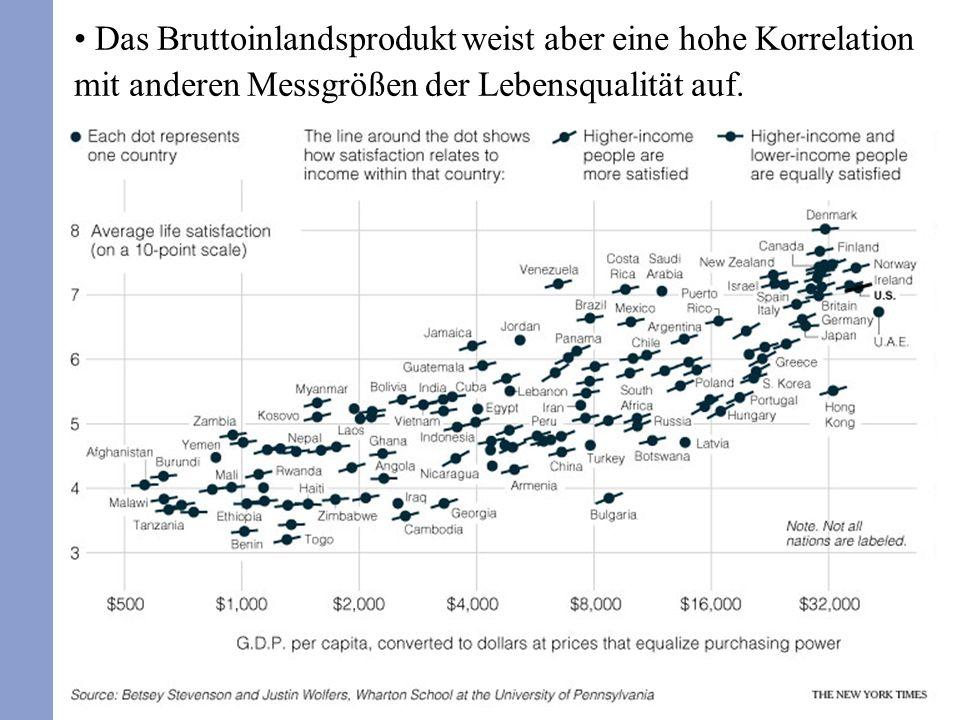 25 Das Bruttoinlandsprodukt weist aber eine hohe Korrelation mit anderen Messgrößen der Lebensqualität auf.