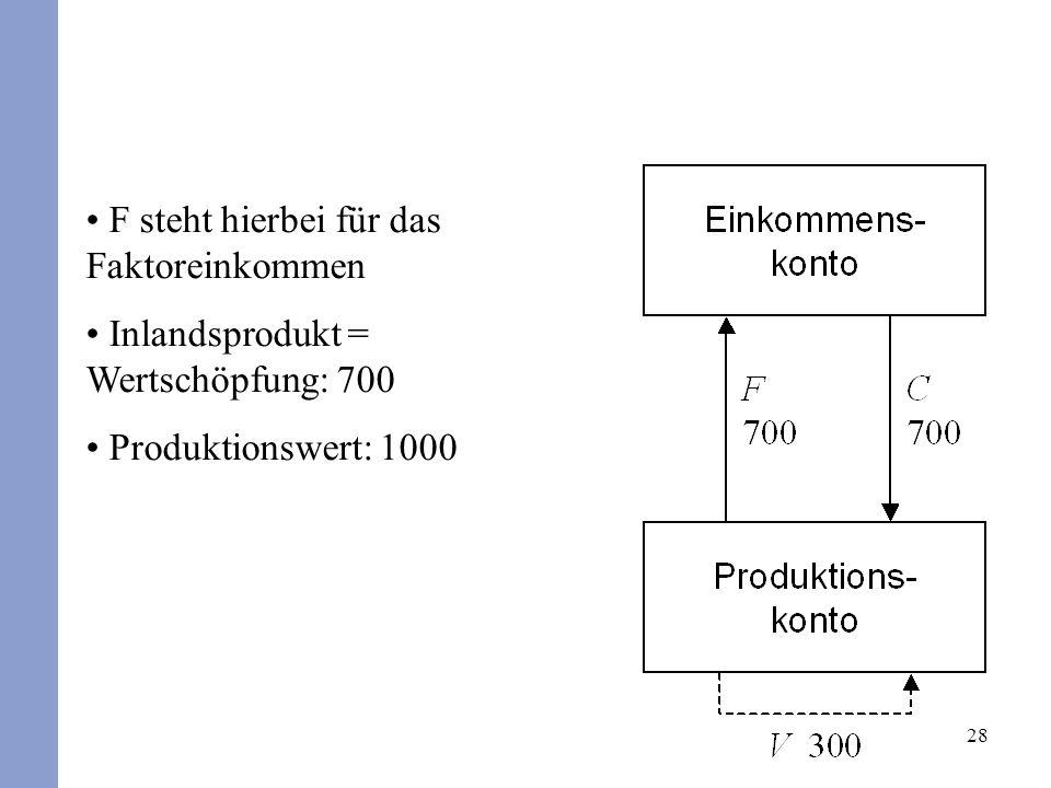 28 F steht hierbei für das Faktoreinkommen Inlandsprodukt = Wertschöpfung: 700 Produktionswert: 1000