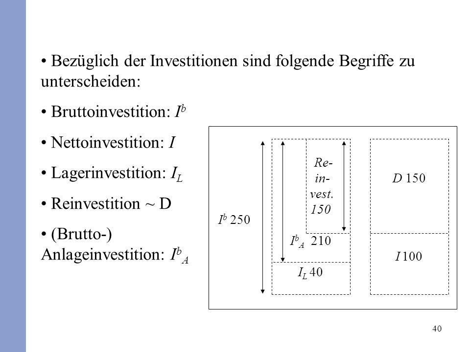 40 Bezüglich der Investitionen sind folgende Begriffe zu unterscheiden: Bruttoinvestition: I b Nettoinvestition: I Lagerinvestition: I L Reinvestition