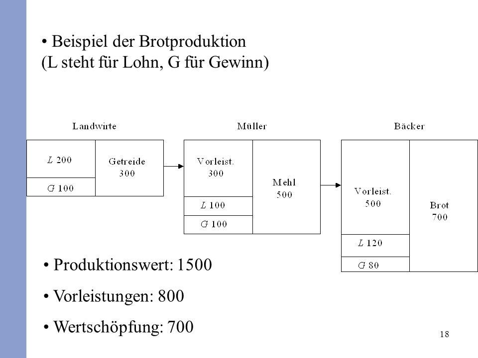18 Beispiel der Brotproduktion (L steht für Lohn, G für Gewinn) Produktionswert: 1500 Vorleistungen: 800 Wertschöpfung: 700