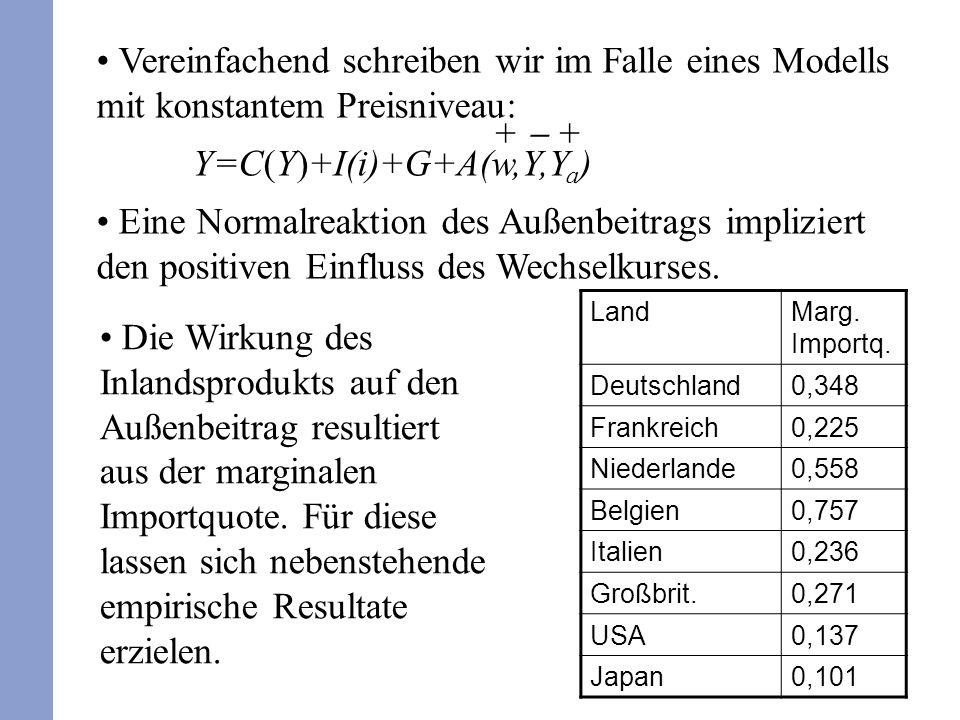 12 Vereinfachend schreiben wir im Falle eines Modells mit konstantem Preisniveau: Y=C(Y)+I(i)+G+A(w,Y,Y a ) Eine Normalreaktion des Außenbeitrags impl