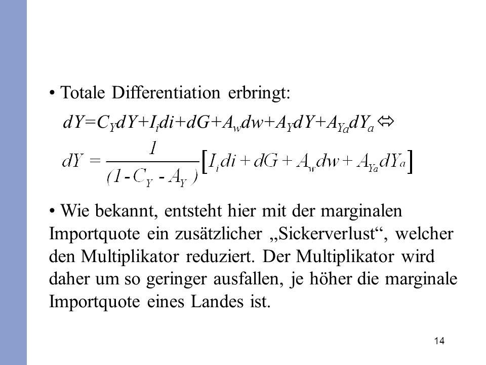 14 Totale Differentiation erbringt: dY=C Y dY+I i di+dG+A w dw+A Y dY+A Y a dY a Wie bekannt, entsteht hier mit der marginalen Importquote ein zusätzl