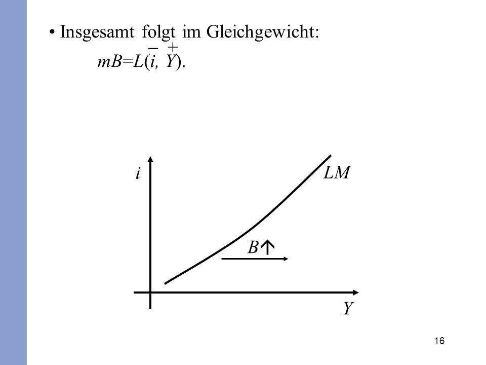16 Insgesamt folgt im Gleichgewicht: mB=L(i, Y). + LM i Y B
