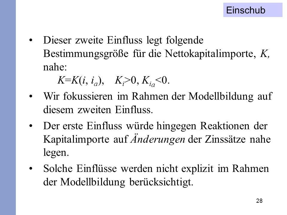 28 Dieser zweite Einfluss legt folgende Bestimmungsgröße für die Nettokapitalimporte, K, nahe: K=K(i, i a ), K i >0, K i a <0. Wir fokussieren im Rahm