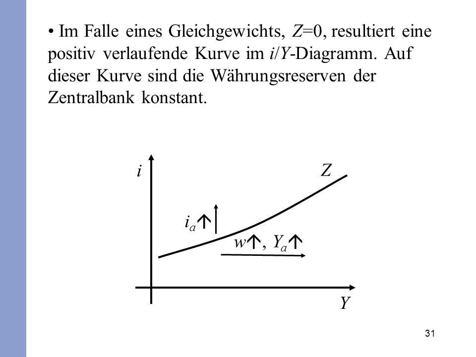 31 Im Falle eines Gleichgewichts, Z=0, resultiert eine positiv verlaufende Kurve im i/Y-Diagramm. Auf dieser Kurve sind die Währungsreserven der Zentr