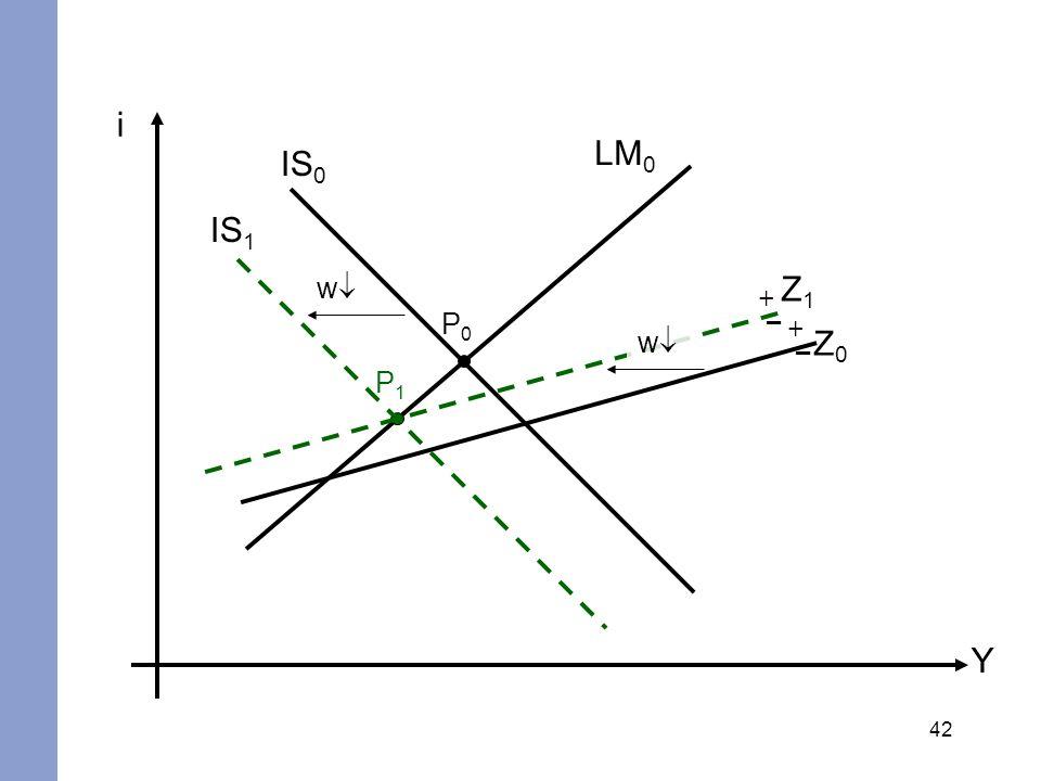 42 i Y IS 0 LM 0 Z0Z0 + – P0P0 P1P1 w IS 1 Z1Z1 w + –