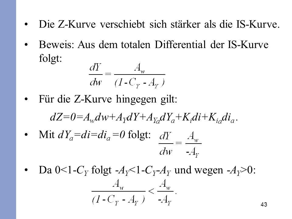 43 Die Z-Kurve verschiebt sich stärker als die IS-Kurve. Beweis: Aus dem totalen Differential der IS-Kurve folgt: Für die Z-Kurve hingegen gilt: dZ=0=