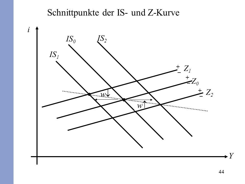 44 i Y IS 0 Z0Z0 + – w IS 1 Z1Z1 w + – IS 2 Schnittpunkte der IS- und Z-Kurve Z2Z2 + –