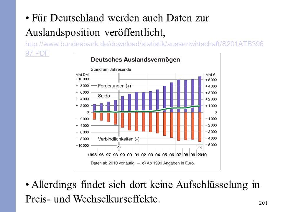 201 Für Deutschland werden auch Daten zur Auslandsposition veröffentlicht, http://www.bundesbank.de/download/statistik/aussenwirtschaft/S201ATB396 97.PDF http://www.bundesbank.de/download/statistik/aussenwirtschaft/S201ATB396 97.PDF Allerdings findet sich dort keine Aufschlüsselung in Preis- und Wechselkurseffekte.