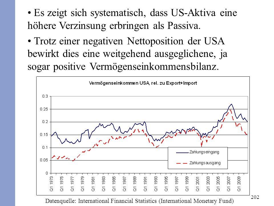 202 Es zeigt sich systematisch, dass US-Aktiva eine höhere Verzinsung erbringen als Passiva. Trotz einer negativen Nettoposition der USA bewirkt dies