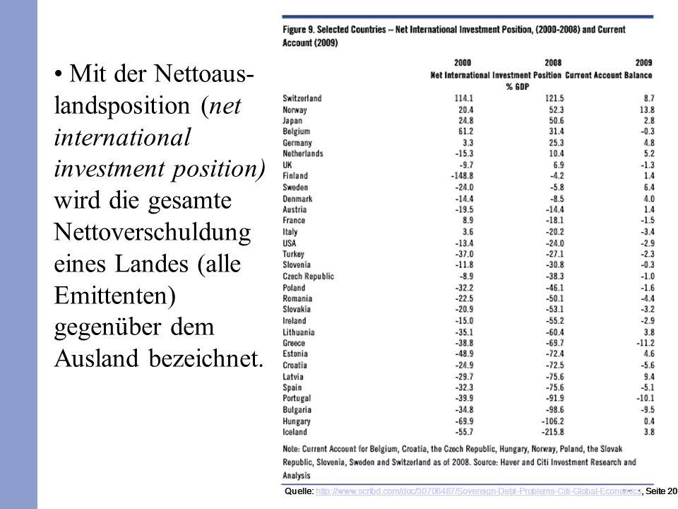 194 Mit der Nettoaus- landsposition (net international investment position) wird die gesamte Nettoverschuldung eines Landes (alle Emittenten) gegenüber dem Ausland bezeichnet.