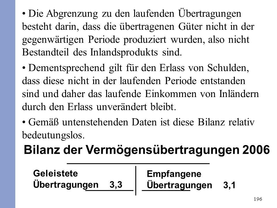 196 Bilanz der Vermögensübertragungen 2006 Geleistete Übertragungen 3,3 Empfangene Übertragungen 3,1 Die Abgrenzung zu den laufenden Übertragungen besteht darin, dass die übertragenen Güter nicht in der gegenwärtigen Periode produziert wurden, also nicht Bestandteil des Inlandsprodukts sind.