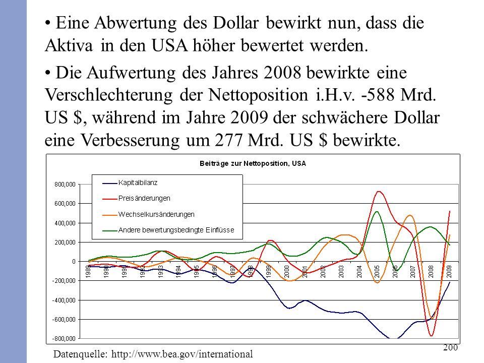 200 Eine Abwertung des Dollar bewirkt nun, dass die Aktiva in den USA höher bewertet werden. Die Aufwertung des Jahres 2008 bewirkte eine Verschlechte
