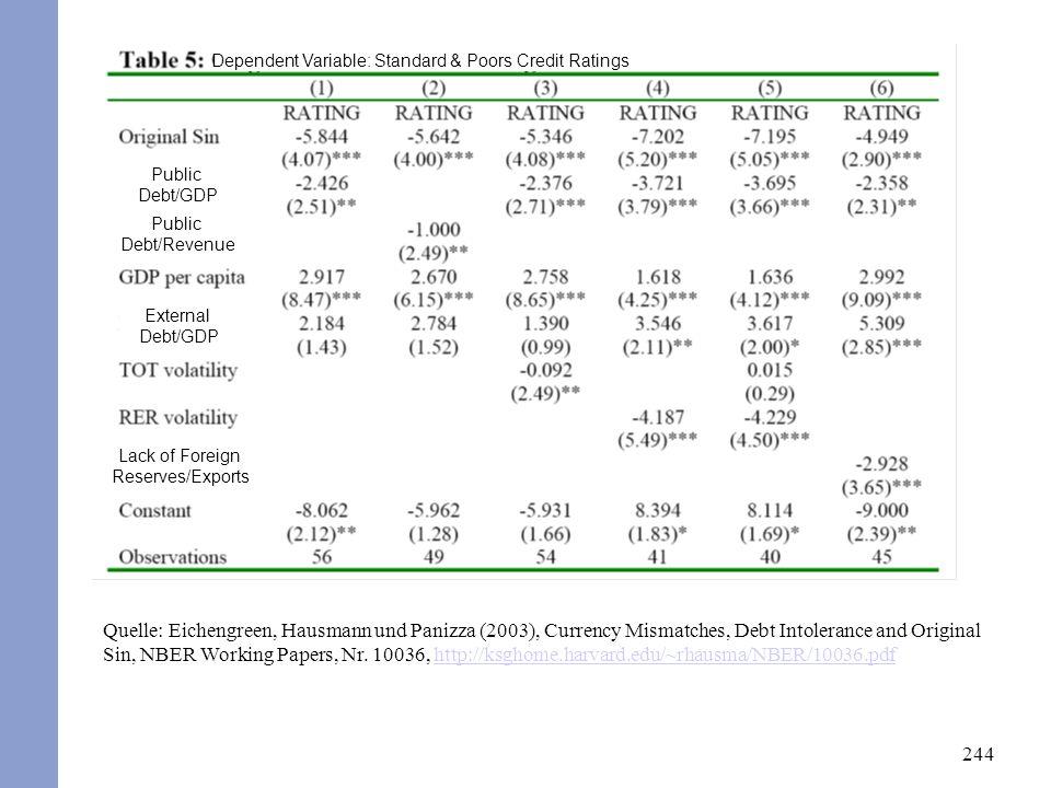 244 Quelle: Eichengreen, Hausmann und Panizza (2003), Currency Mismatches, Debt Intolerance and Original Sin, NBER Working Papers, Nr.