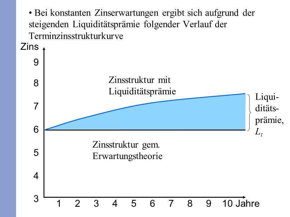 12 Bei konstanten Zinserwartungen ergibt sich aufgrund der steigenden Liquiditätsprämie folgender Verlauf der Terminzinsstrukturkurve 1 2 3 4 5 6 7 8