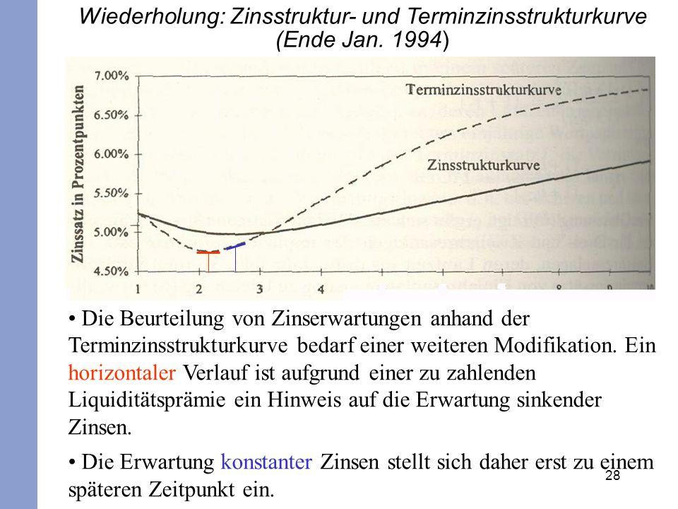 28 Wiederholung: Zinsstruktur- und Terminzinsstrukturkurve (Ende Jan. 1994) Die Beurteilung von Zinserwartungen anhand der Terminzinsstrukturkurve bed