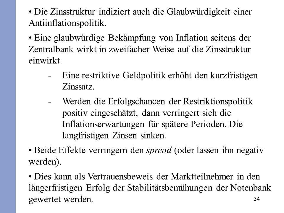 34 Die Zinsstruktur indiziert auch die Glaubwürdigkeit einer Antiinflationspolitik. Eine glaubwürdige Bekämpfung von Inflation seitens der Zentralbank