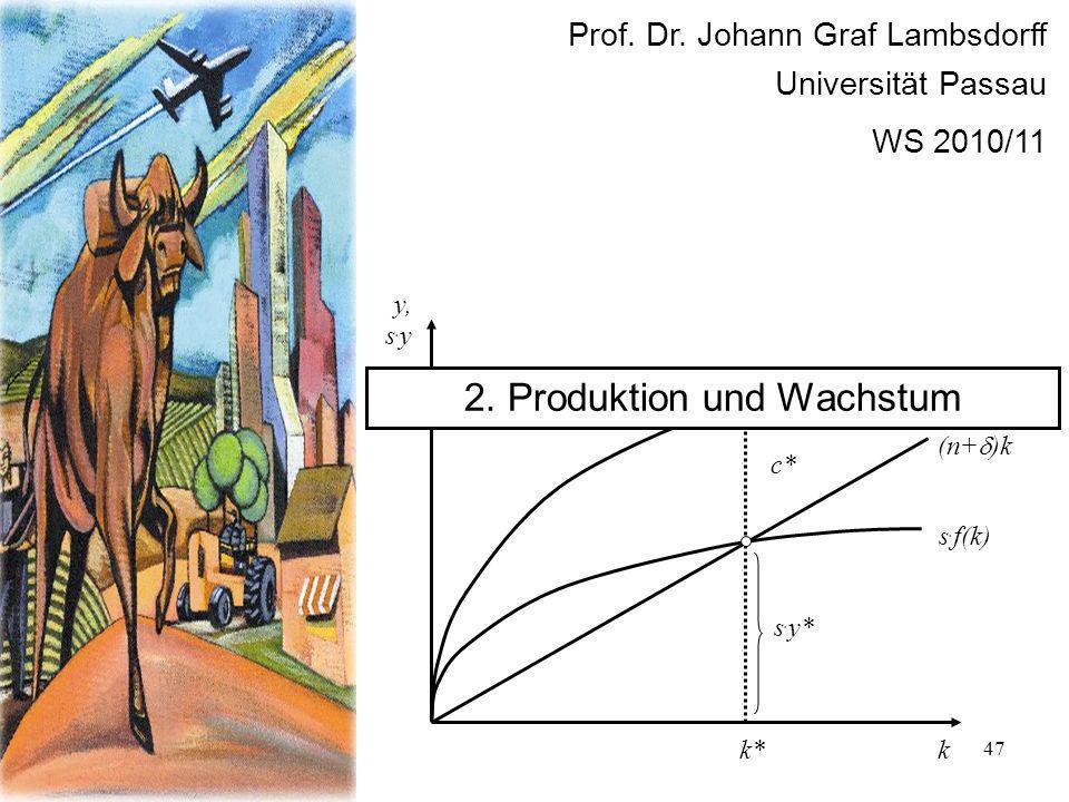 47 Prof. Dr. Johann Graf Lambsdorff Universität Passau WS 2010/11 f(k) k y, s. y s. f(k) (n+ )k s. y* c* k* y* 2. Produktion und Wachstum