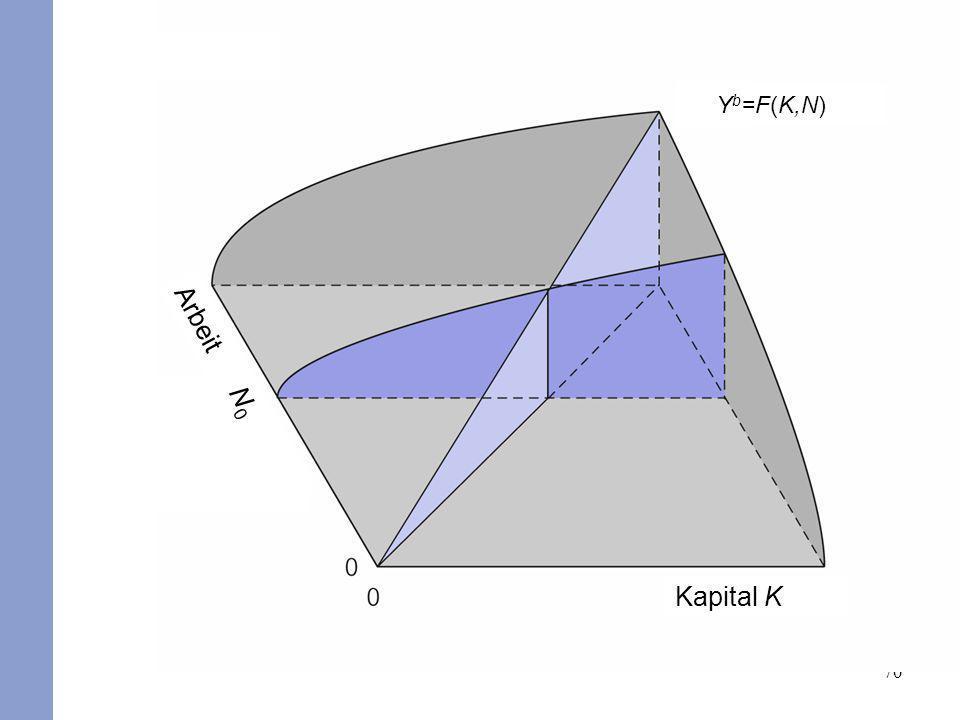 70 b Kapital K Arbeit N 0 Y b =F(K,N)