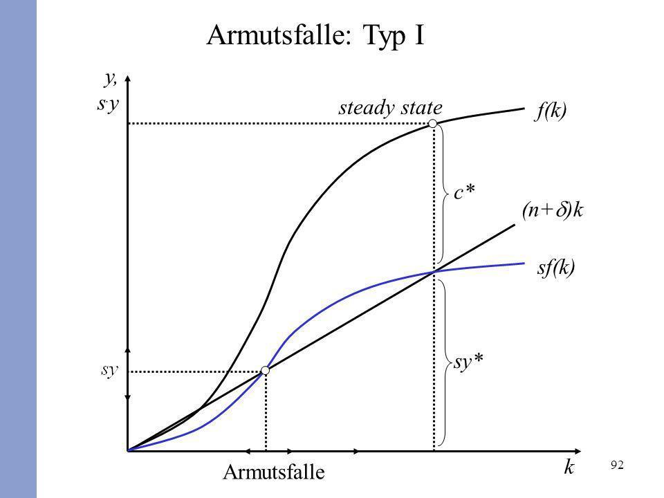 92 sf(k) sy* steady state Armutsfalle Armutsfalle: Typ I k y, s. y (n+ )k f(k) c*
