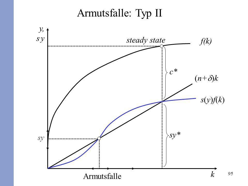 95 s(y)f(k)s(y)f(k) sy* steady state Armutsfalle Armutsfalle: Typ II k y, s. y (n+ )k f(k) c*
